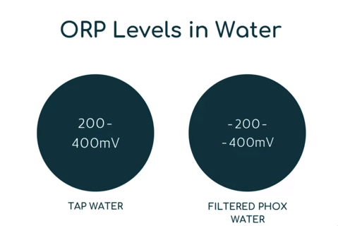 ORP levels in water