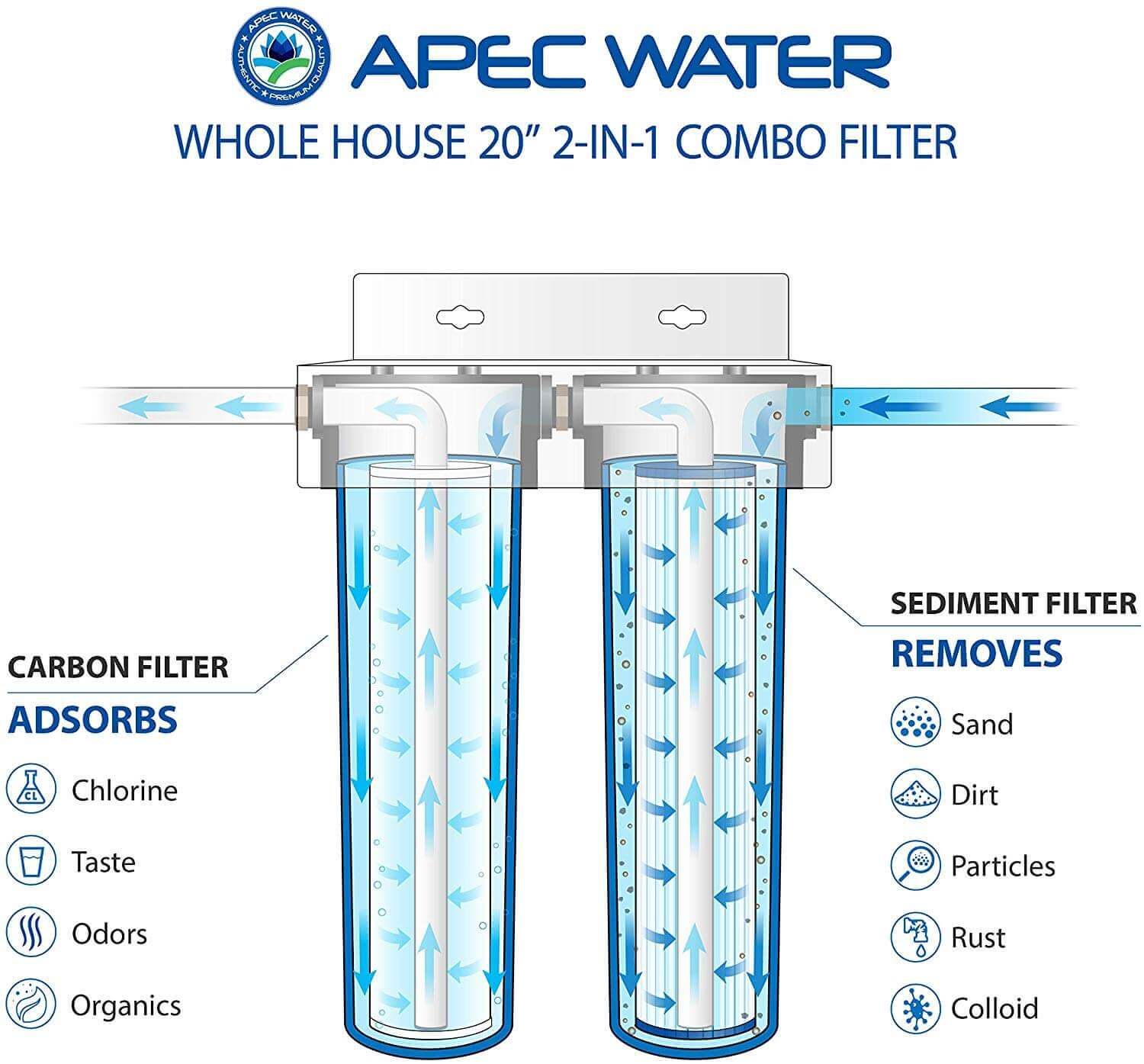 APEC 2-Stage Water Filter