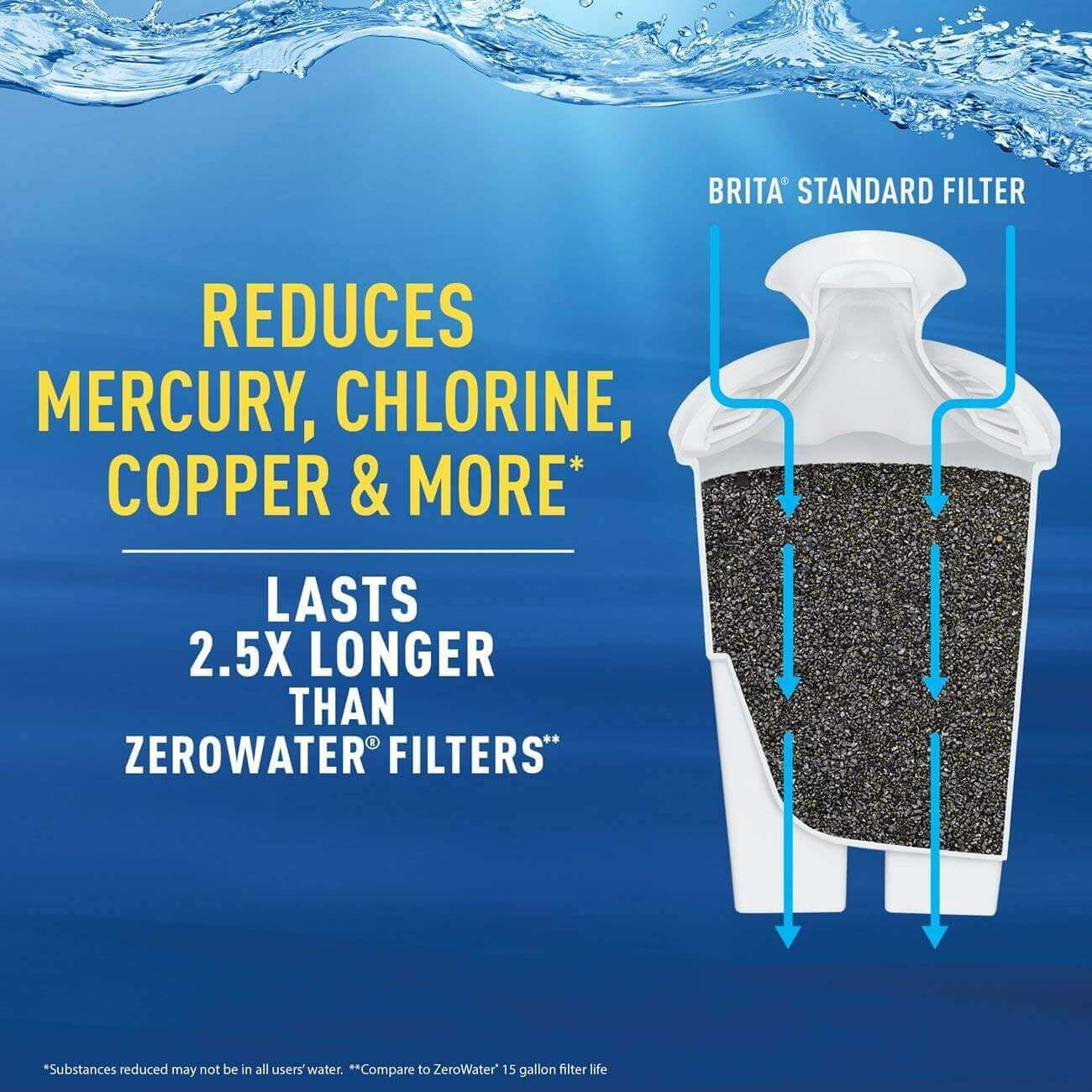 Brita Water Pitcher Filter