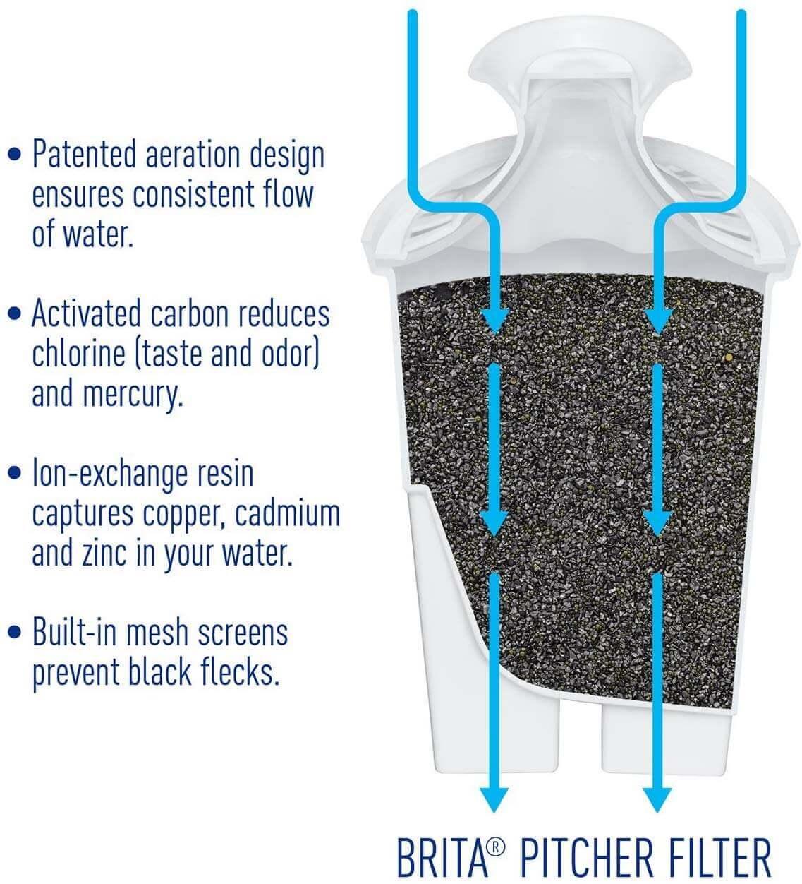 Brita Water Filter